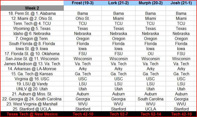 ncaaf scores and schedule college football preview